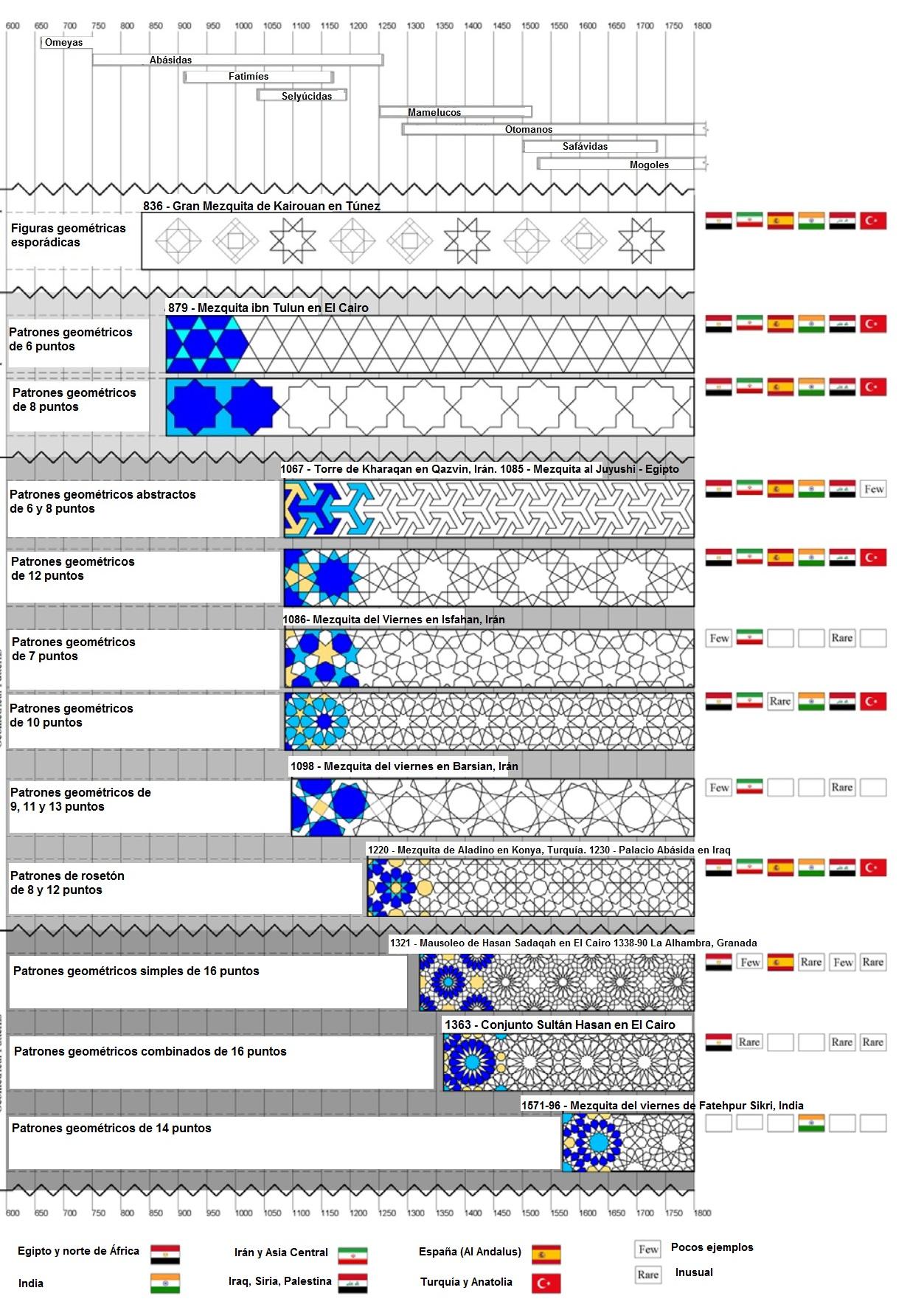 Evolución de los patrones geométricos islámicos | Danza Oriental en ...