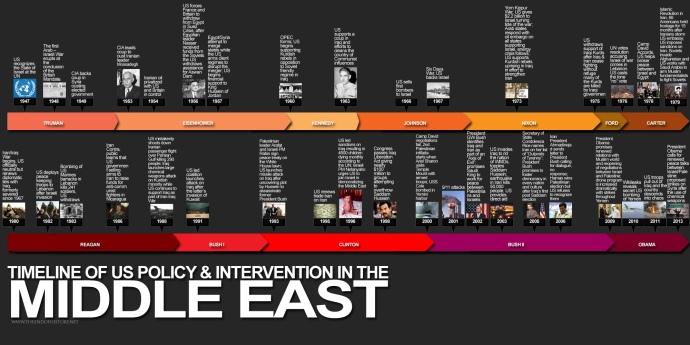 timeline intervencion USA
